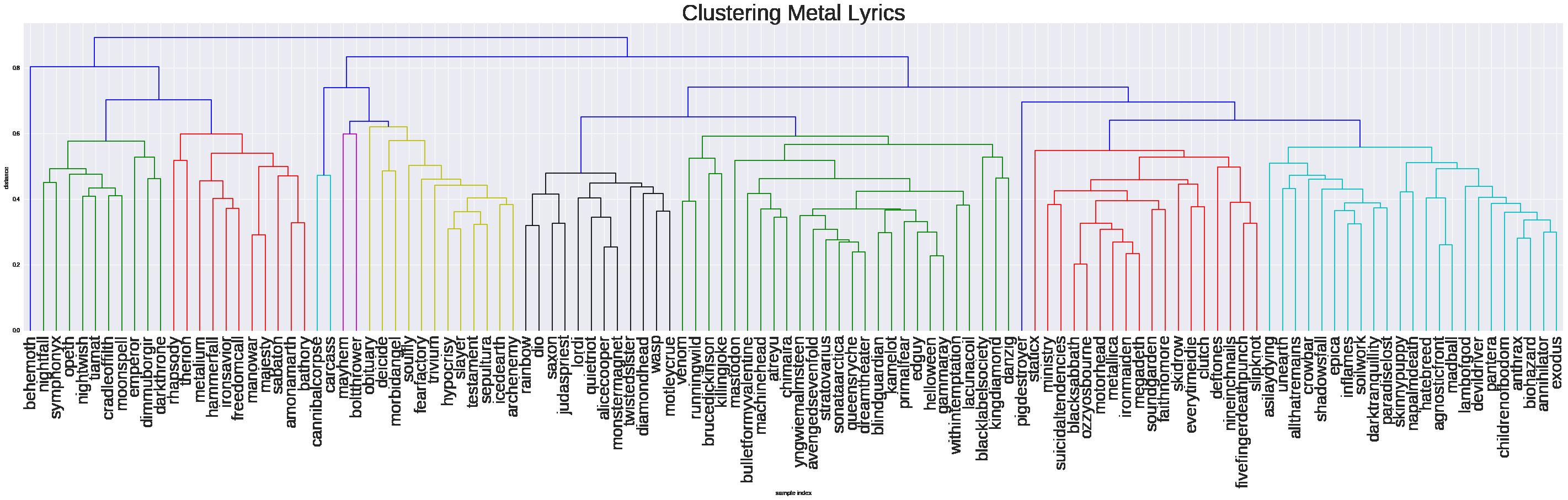 cluster_dendrogram